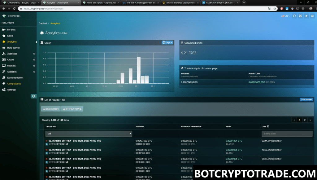 Results of trading crypto in Cryptorg for a month
