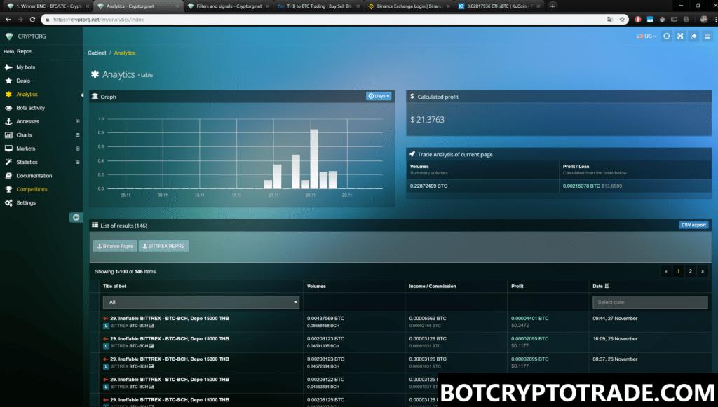 在Cryptorg中交易加密貨幣一個月的結果