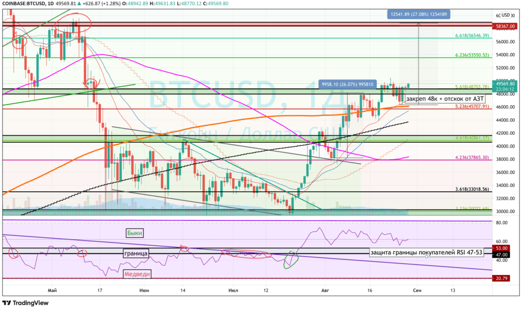 Bitcoin and Altcoins Forecast for September 2021